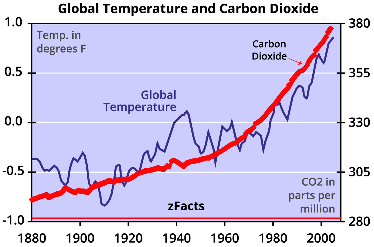 global warming and carbon dioxide And because carbon dioxide remains in the atmosphere for centuries, the impacts of our emissions today will linger long into the future chief among the impacts is the rise in the global.