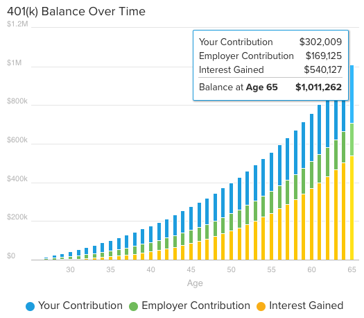 401(k) balance chart showing your contributions, employer contributions and interest gained over time