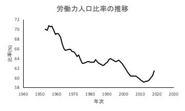 労働力人口比率の推移
