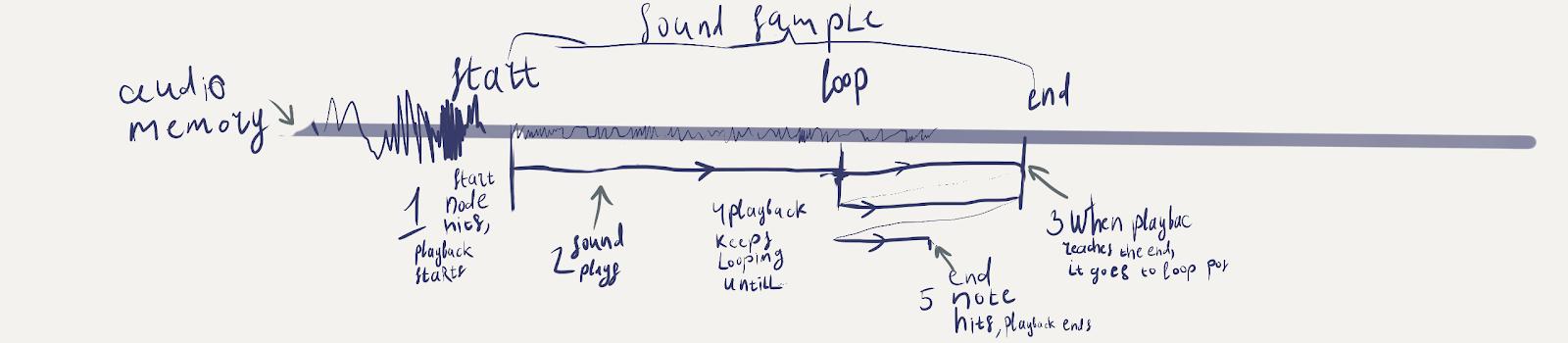 Sound device controlled via lua - Idea Box - Dual Universe