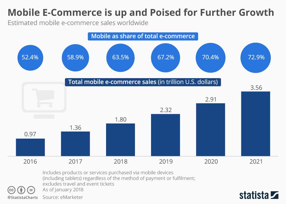 Tendances e-commerce 2021 : 14 éléments à considérer pour ...
