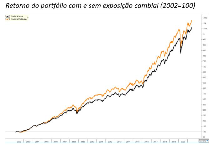Gráfico mostra retorno do portfólio com e sem exposição cambial (2002 = 100).