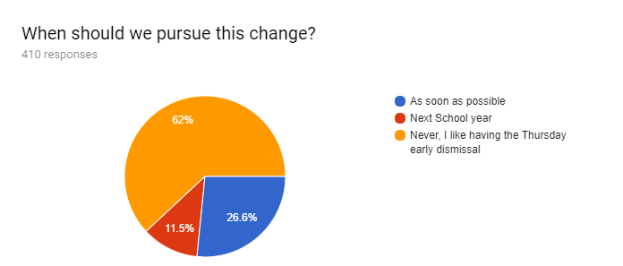 Forms response chart. Question title: When should we pursue this change?. Number of responses: 410 responses.