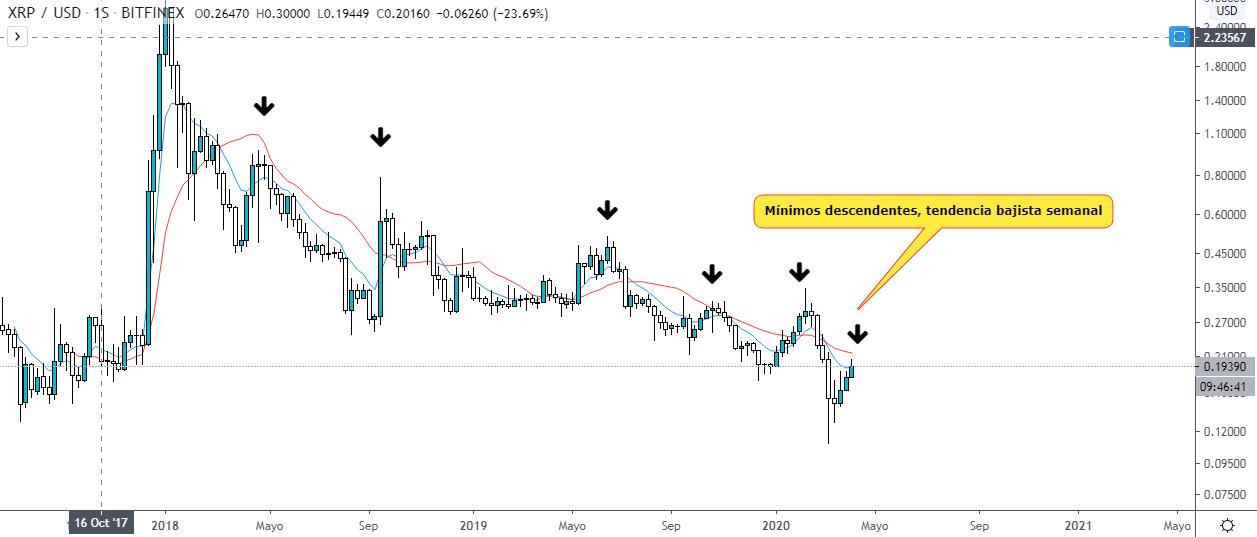 Análisis técnico del precio de XRP para pronosticar. Fuente: TradingView