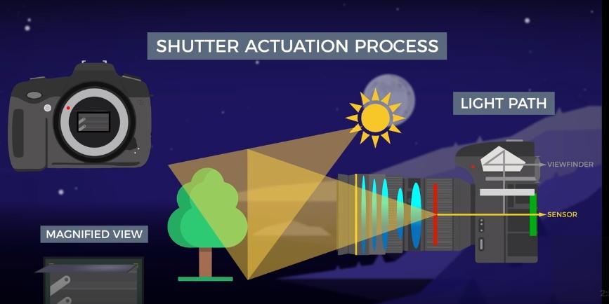 Shutter speed process