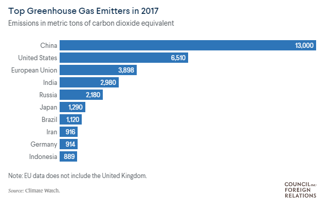 Top Greenhouse Gas Emitters Since 2017