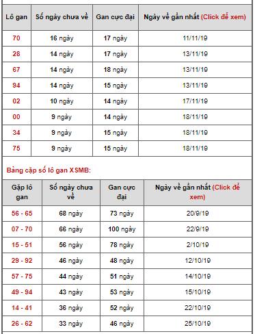 Bảng thống kê lô gan ngày 28/11/2019