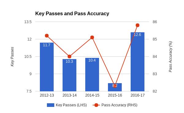 Manchester United statistics