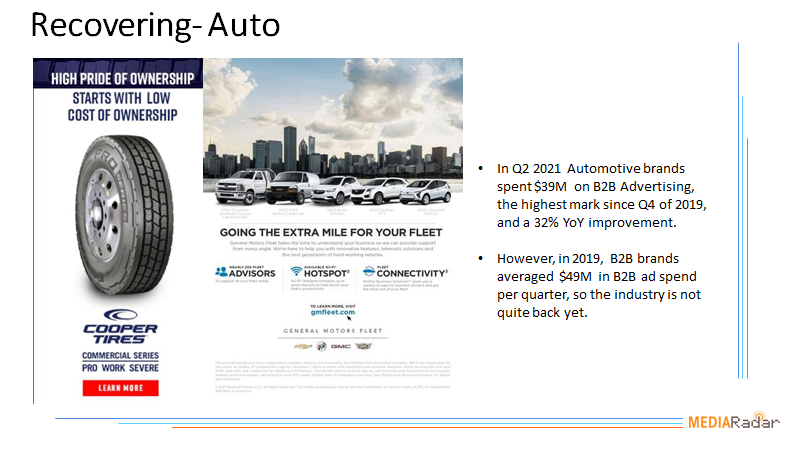 Recovering-B2B Auto Chart