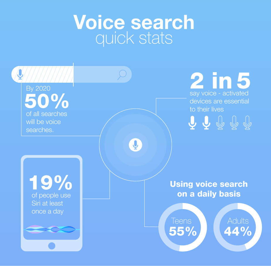 Graphic that displays voice search statistics for search engines