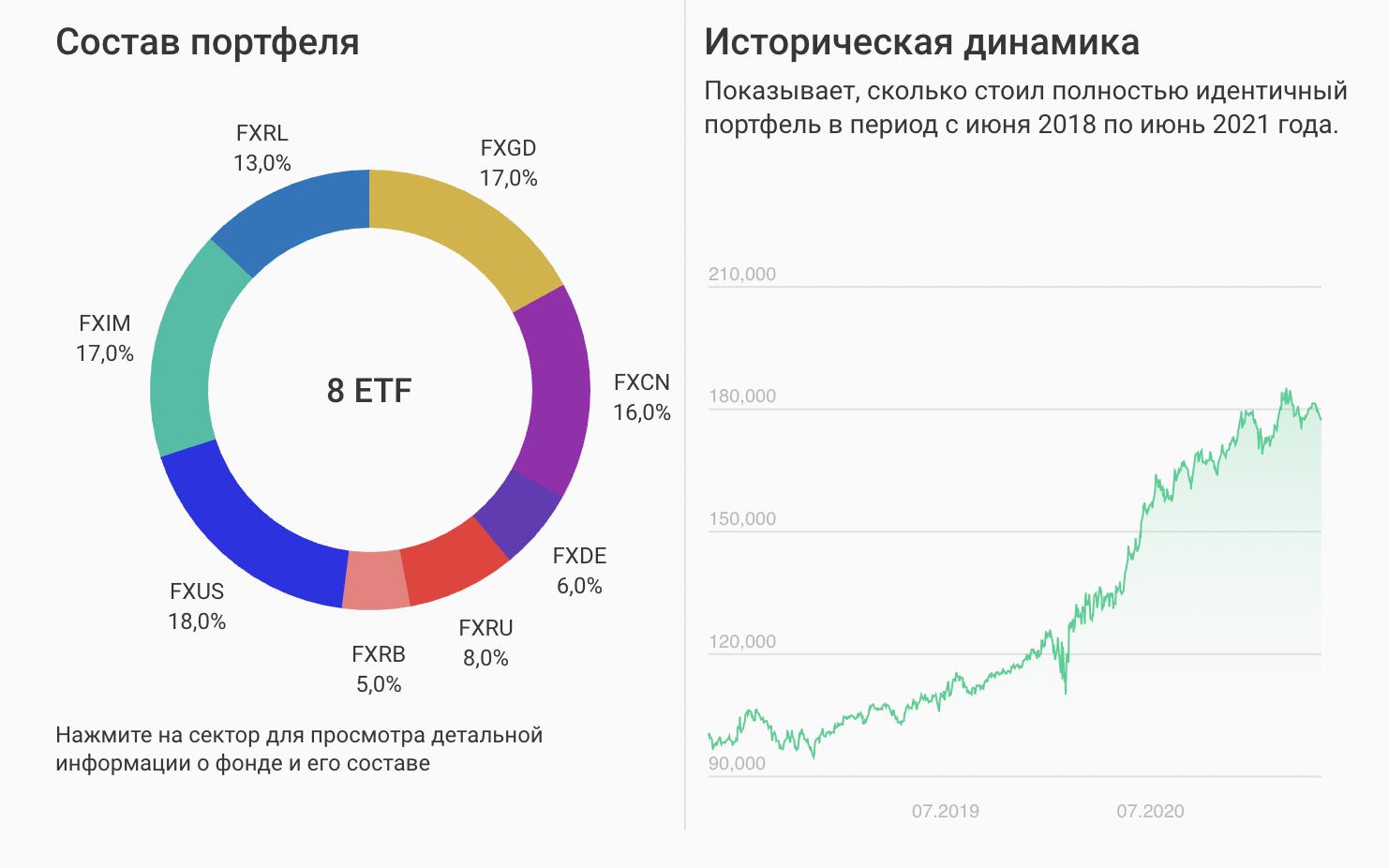 Народный портфель в марте 2021 — пример расчета с помощью конструктора FinEx