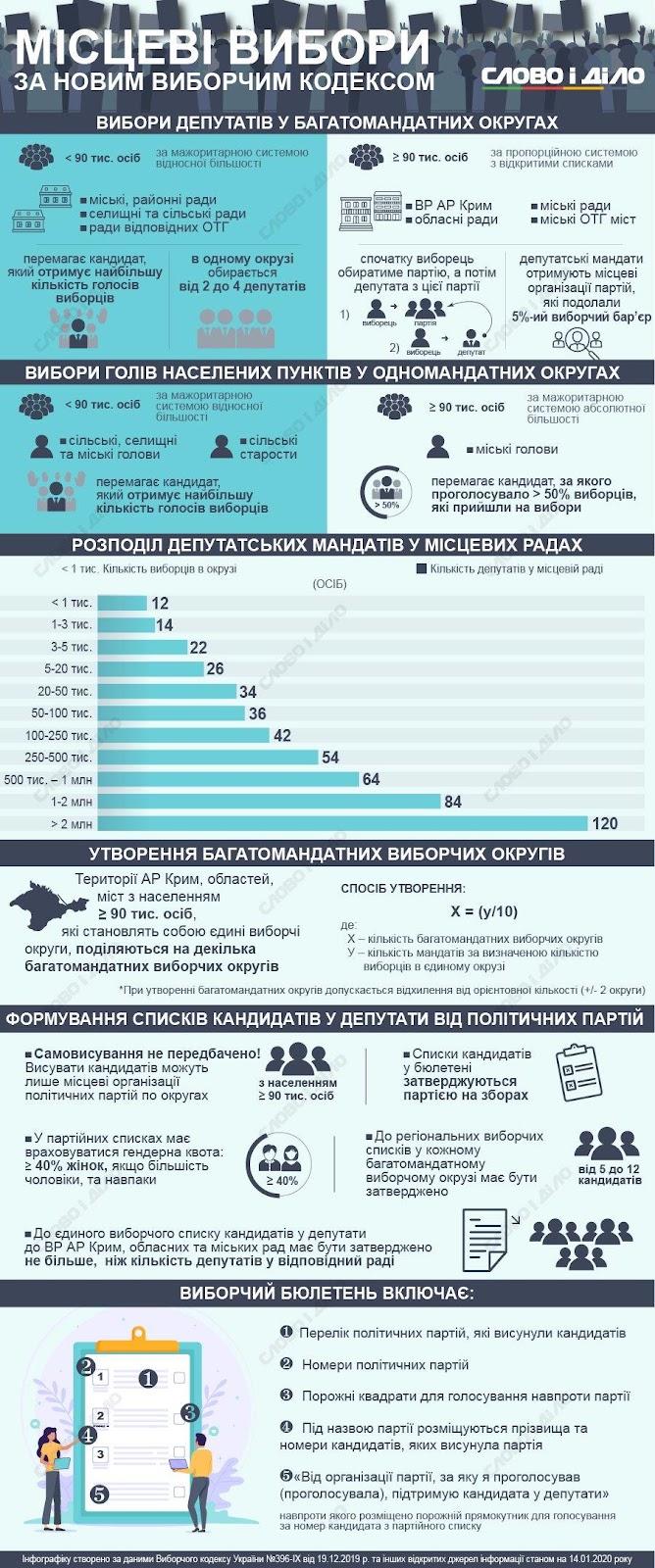 Місцеві вибори в Україні 2020 – як обиратимуть місцеву владу ...