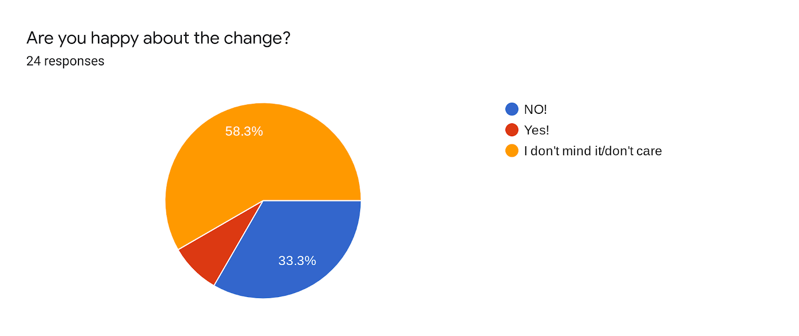 Forms response chart. Question title: Are you happy about the change?. Number of responses: 24 responses.