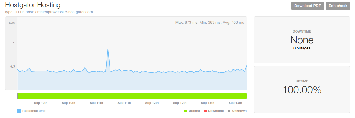 hostgator hosting speed uptime