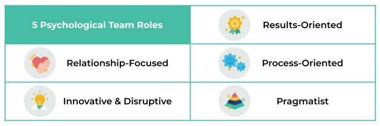 5 psychological team roles according to Winsborough & Chamorro-Premuzic, 2017. The 5 psychological team roles are Results Oriented, Relationship Focused, Process Oriented, Innovative & Disruptive, and Pragmatist.