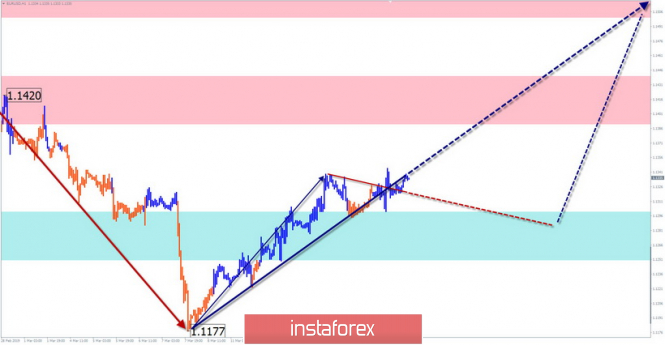 Simplified Wave Analysis. Overview of EUR / USD for the week of March 18