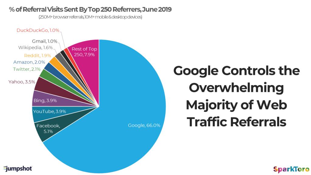Xếp hạng trên các sản phẩm của Google là một trong những cách tốt nhất để thúc đẩy lưu lượng truy cập đến trang web của bạn Biểu đồ này hiển thị tổng số lượt giới thiệu lưu lượng truy cập trang web