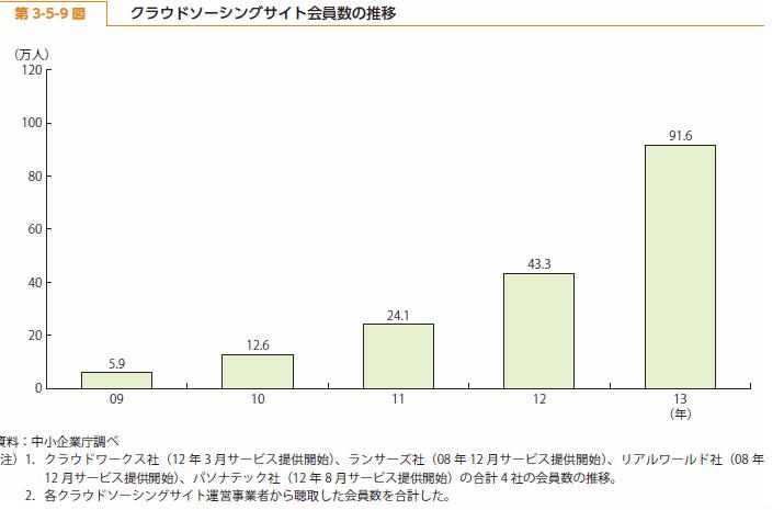 日本国内におけるクラウドソーシングの現状