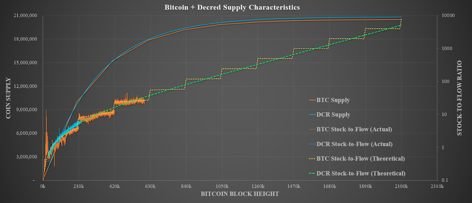 Bitcoin and Decred Supply Characterstics