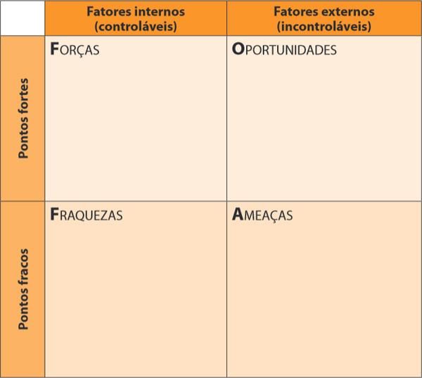 análise SWOT para franquias