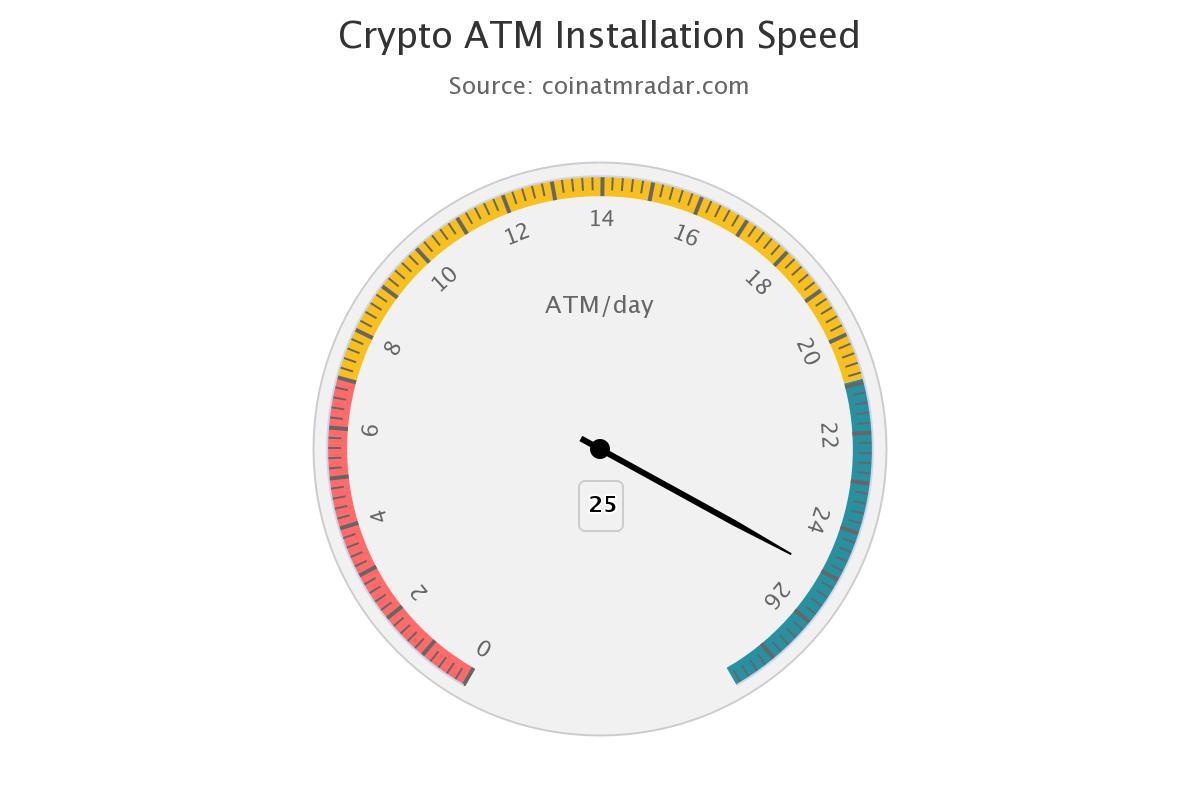 velocidade de instalação de caixas de bitcoin