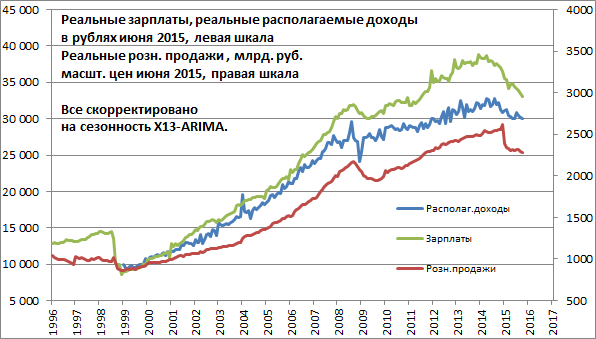Реальные зарплаты и реальные розничные продажи показывают минимум с 2010 года