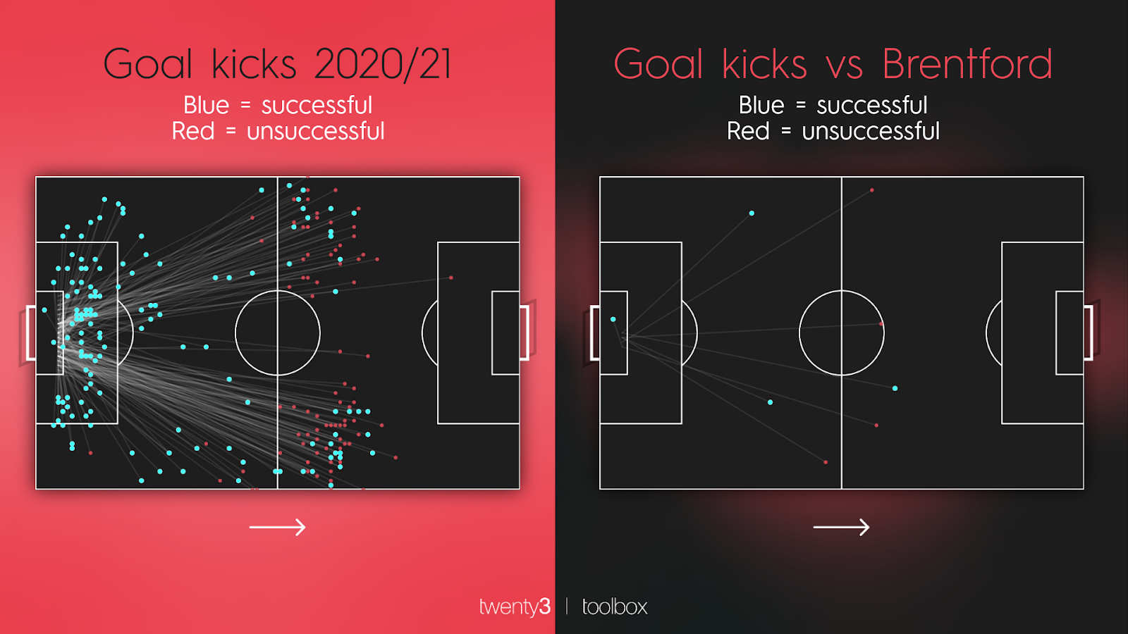 Arsenal's goal kick map during the 2020/21 campaign compared to their goal kick map against Brentford.