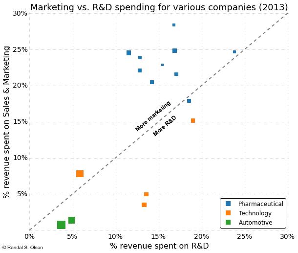 companies-marketing-vs-rd-spending.png