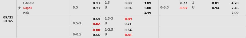 Tỷ lệ kèo Udinese vs SSC Napoli theo W88