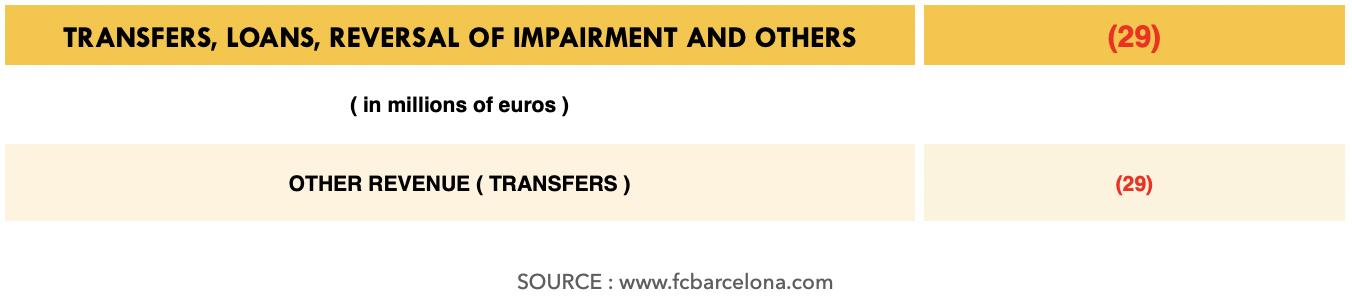 Barcelona debt Bartomeu