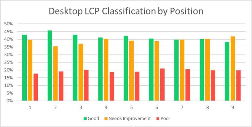 Зависимость позиций от LCP Core web vitals