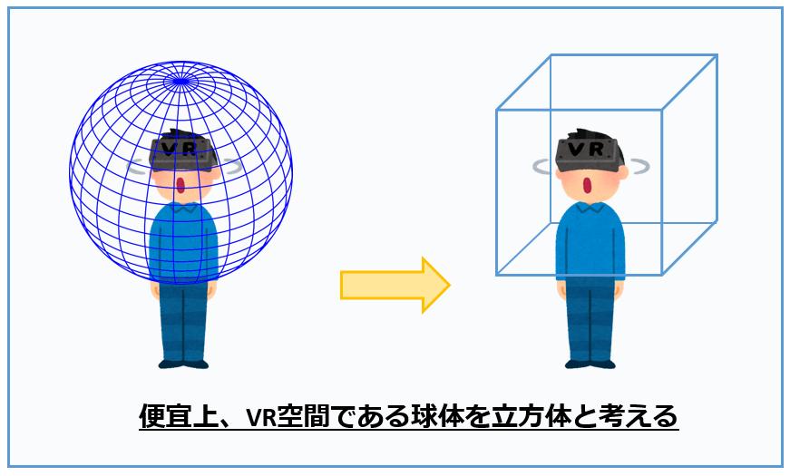 VR 360度 捉え方