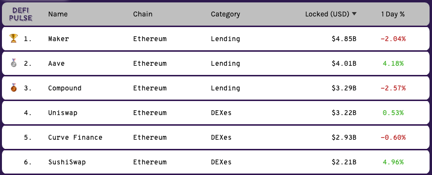 Рейтинг проектов по объему заблокированных средств. Источник: DeFi Pulse