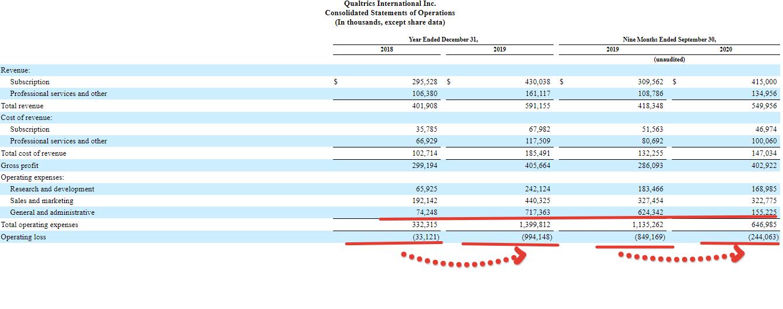 Premium отчёт перед IPO Qualtrics International ( IPO XM )