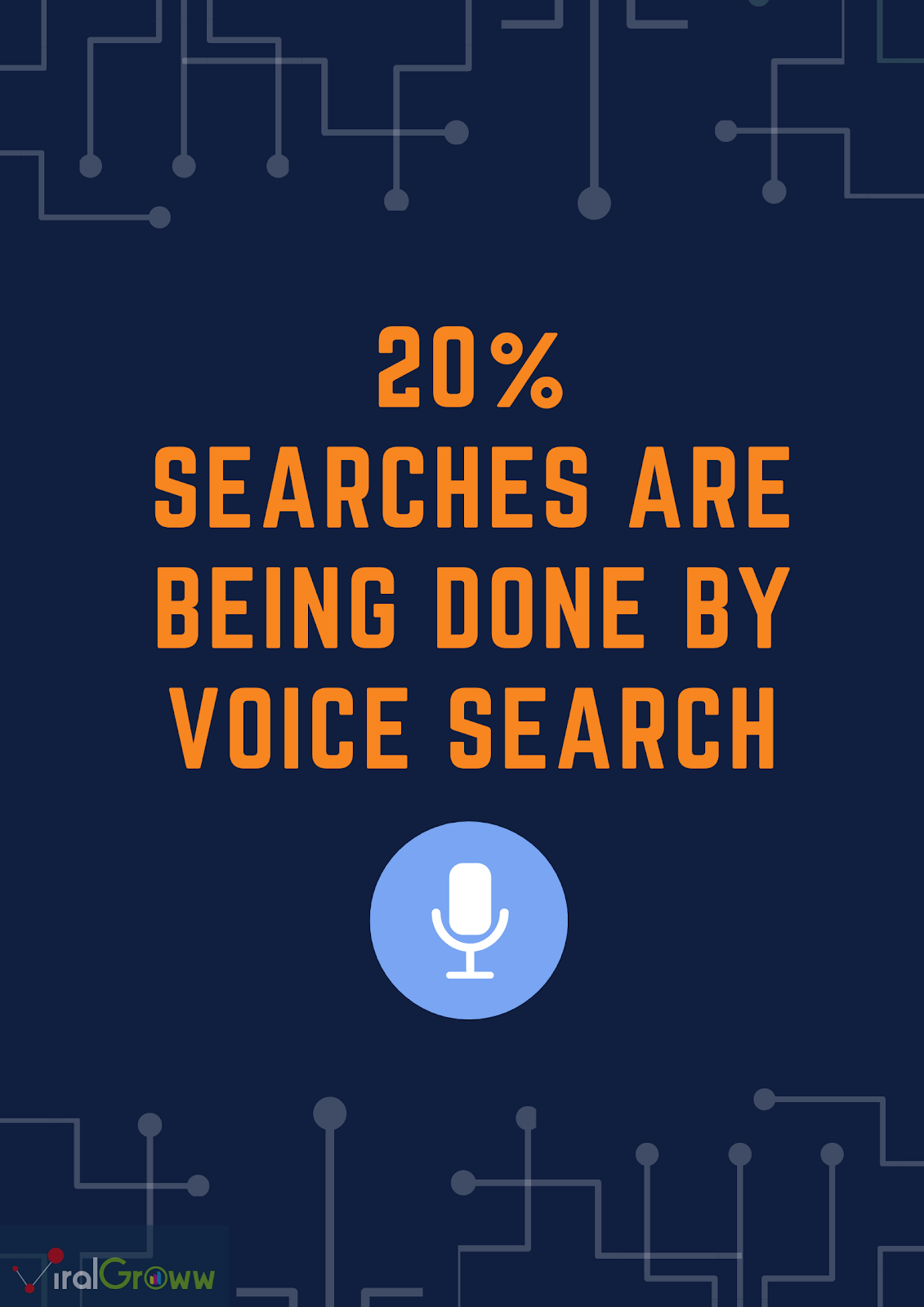 20% searches are being done by voice search
