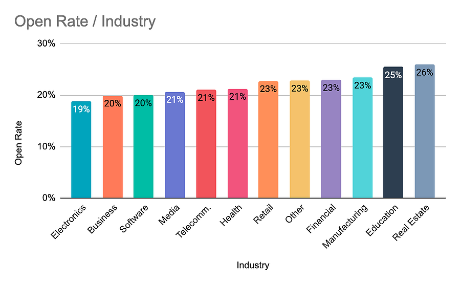 Open Rate/Industry graph