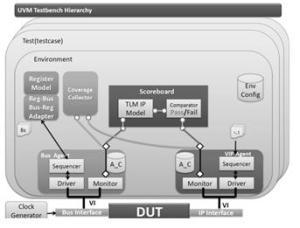 UVM_TB_Hierarchy