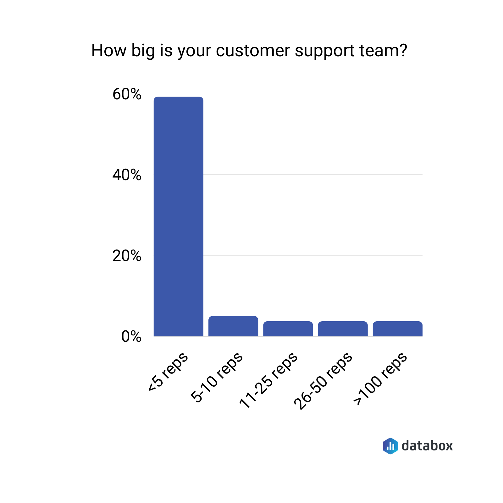 customer support team size survey results graph