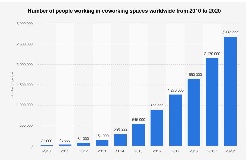 Hot Desking: The rise in hot desking