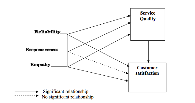 Dissertation statistical service quality and customer satisfaction