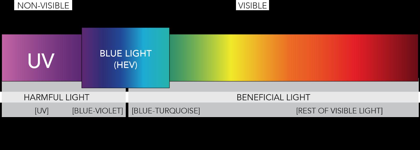blue light spectrum