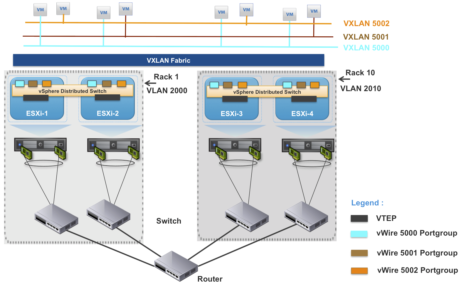 Vmware Logical Design Diagram Wiring For Professional Logic Network Example Useful Vxlan Commands In Esxcli 5 1 Vsphere Blog Database