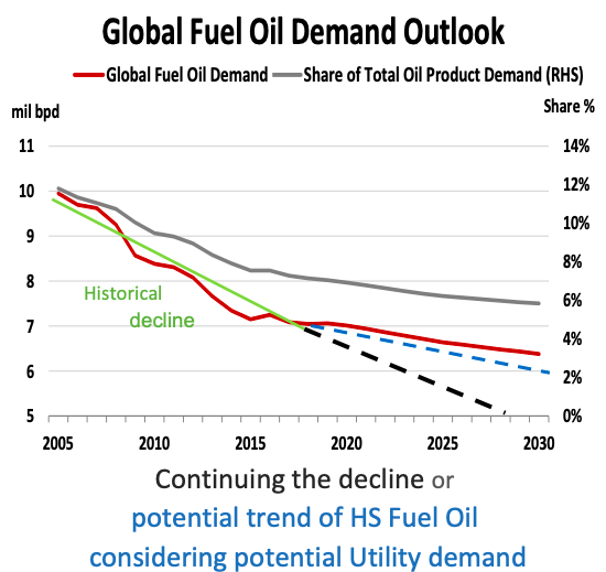 Global Fuel Oil Demand Outlook
