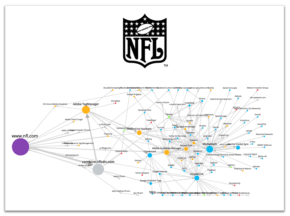 Ghostery visual tech stack for NFL.com