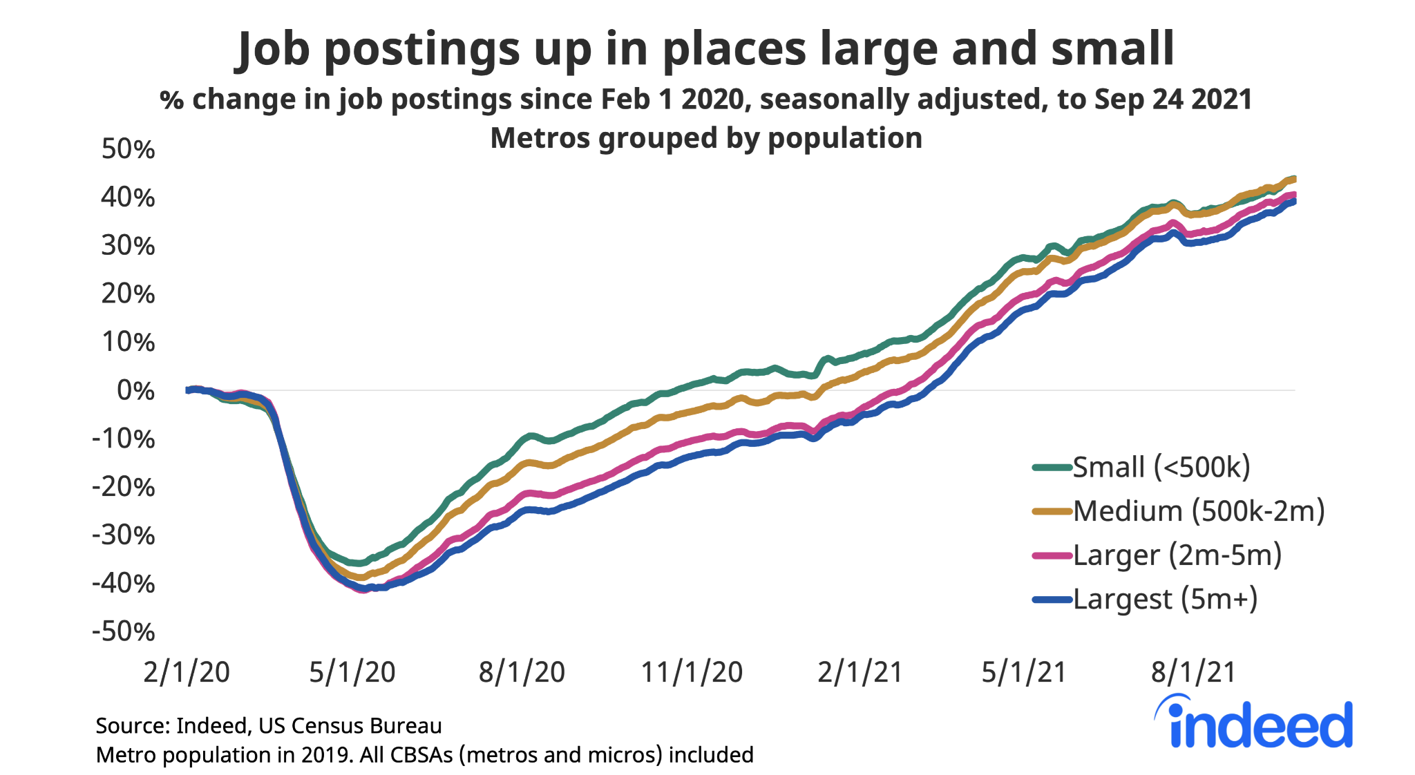 """Line graph titled """"Job postings up in places large and small."""""""