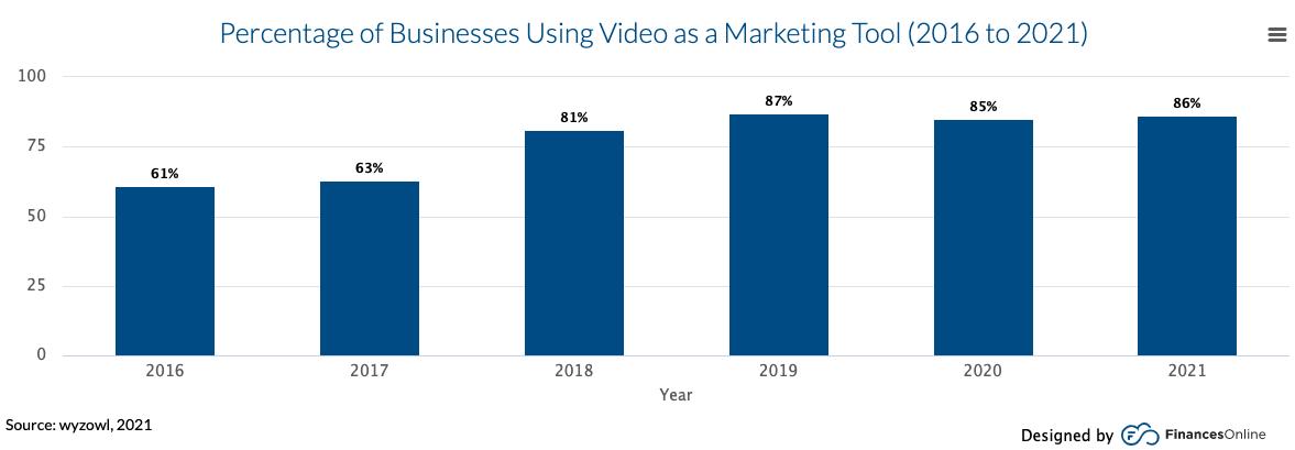 video marketing in b2b