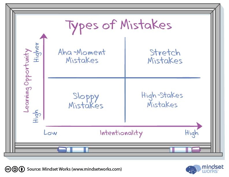 Types of mistakes x y chart 4.16.jpg