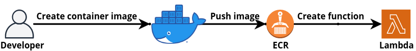 The flowchart starting with developer who creates container image, then pushes the Docker image to AWS ECR and then connects it to AWS Lambda.