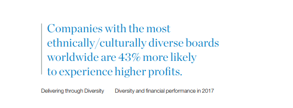 Companies with the most diverse boards are 43% more likely to experience higher profits.
