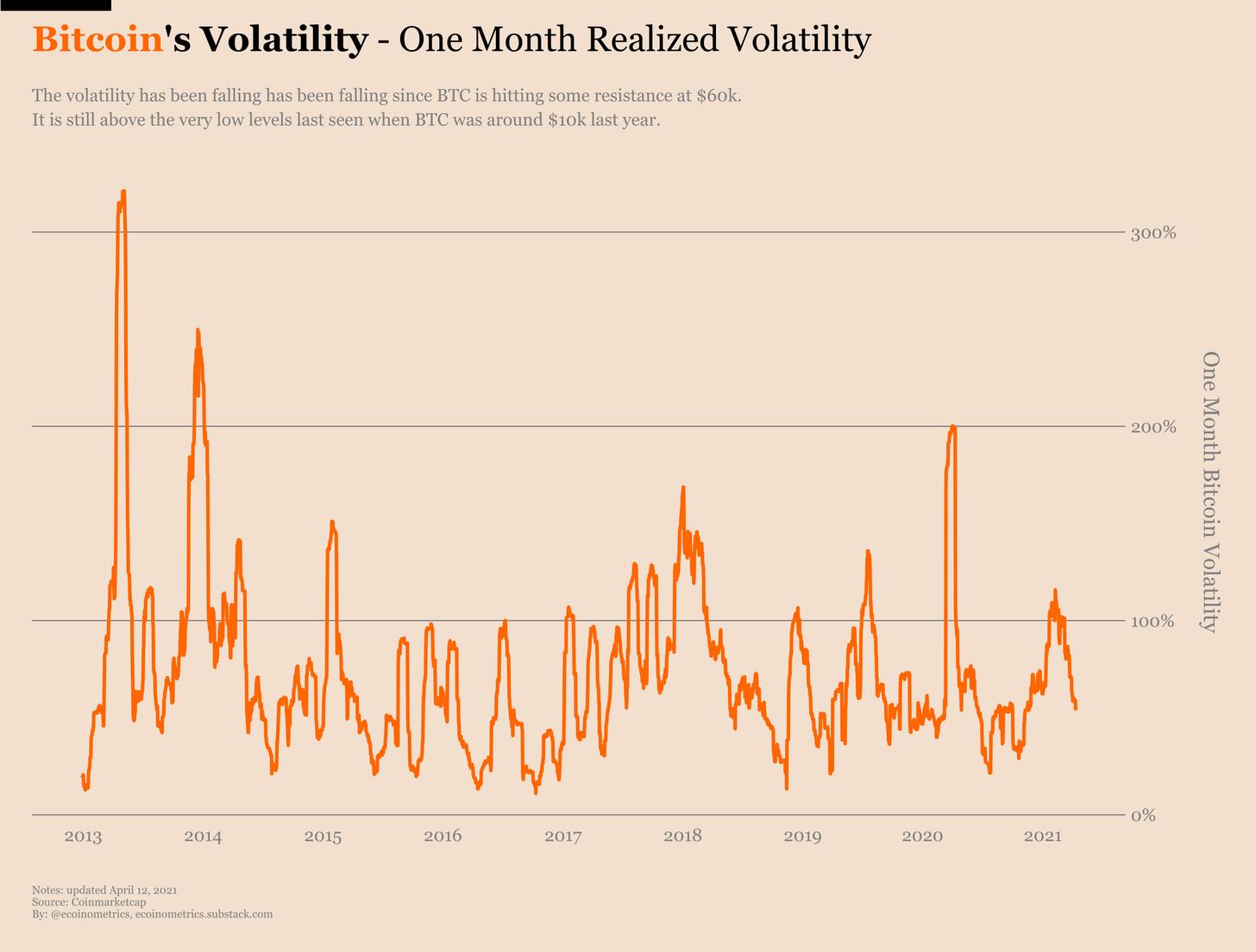 Volatilidade mensal realizada do BTC